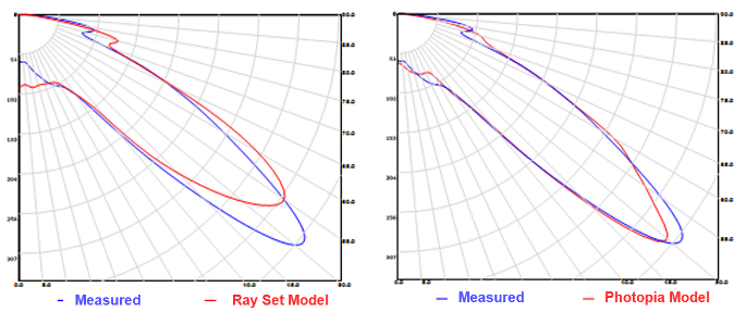 Candela Comparison for Rayset based lamp model with index gel - narrow beam