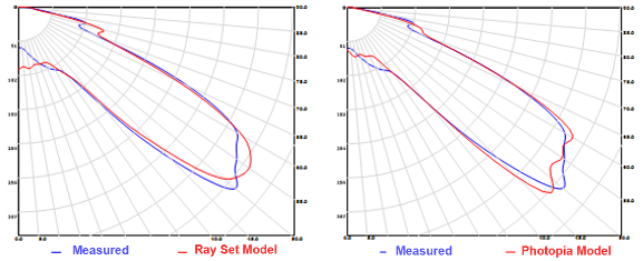 Candela Comparison for Rayset Based Lamp Model with Index Gel