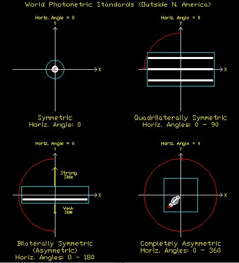 photometric angle conventions - World